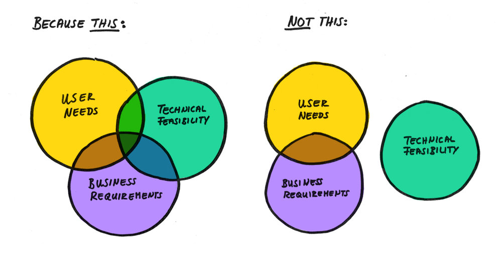 Venn Diagram of success