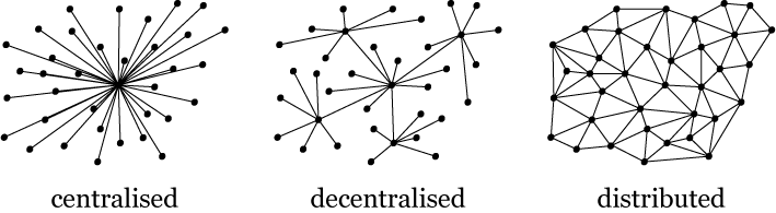 Image from  https://commons.wikimedia.org/wiki/File:Centralised-decentralised-distributed.png
