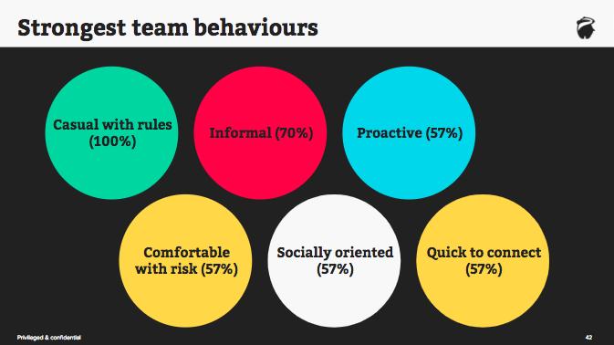 Our strongest team behaviours