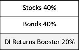 An MPT / dit hybrid portfolio