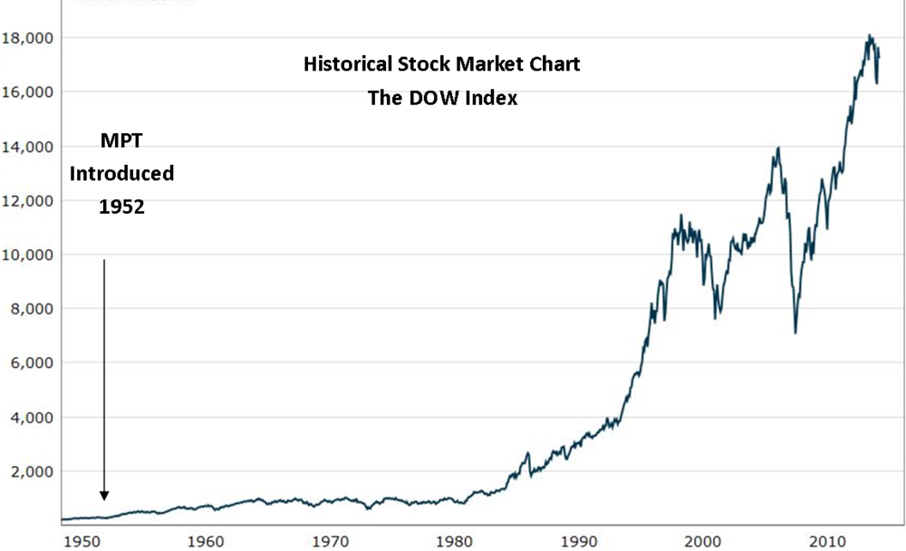 Modern portfolio theory (MPT) was introduced when markets were far Different than they are today