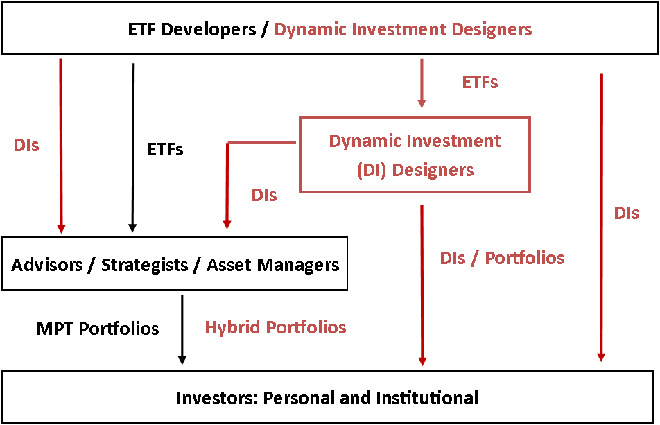 investing in dynamic markets venture capital in the digital age