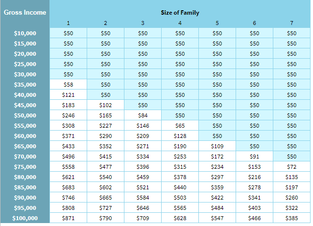 Sample monthly payments based on income and family sizes - This chart was built using the Poverty Guidelines for the 48 contiguous states and the District of Columbia that were in effect as of January 18, 2018.Estimated Monthly Payment Amount Under IBR