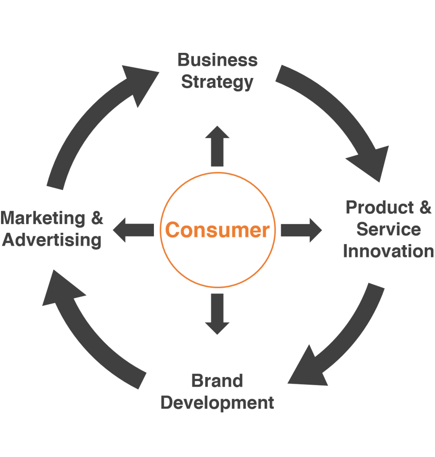Invigorate We use the voice-of-the-consumer to guide all marketing, product development, and strategic action to build a truly consumer-centric business model.