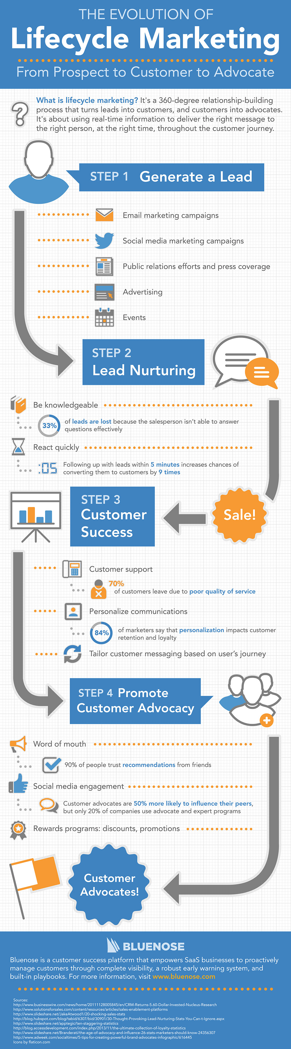 Lifecycle_Marketing.jpg