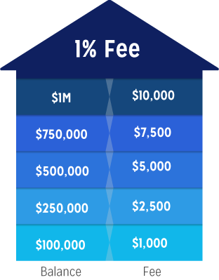 Flat Fee Investing