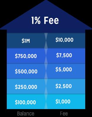 Flat Fee Investing