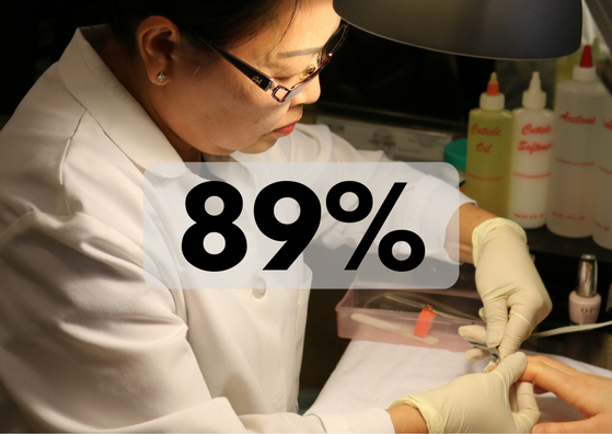 89%. That's the percentage of 10,000 chemicals in personal care products that have not been tested for impacts on human health.