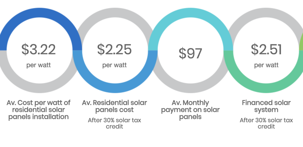 This is the average cost of solar in New Jersey. Through the PowerHouse group purchasing program we expect to be able to provide a group discount of up to 20%. ~published by solar-estimate.org