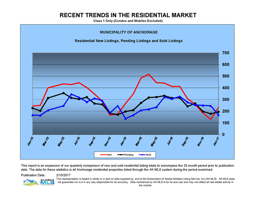 Graph shows Anchorage Residential Listings (not including Condos and Mobiles) with new home listings rising to 500 in March (up from 200 in January) with a sharper spike in 2016 than 2015. For pending listings, the high points in 2015 were April at 350 and  a rounder curve in 2016 with June at the peak at 330. Lowest pending below 200 in December for both years. The sold line, like the pending line is more jagged in 2015 and rounder in 2016 with similar highs and lows.