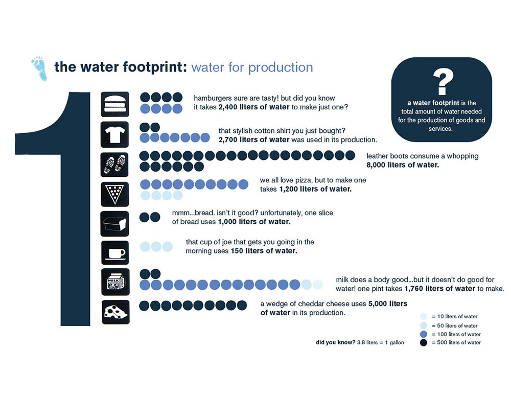 Water Footprint Data Visualization