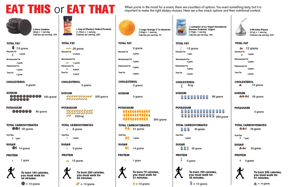 Eat This or Eat That Nutritional Guide
