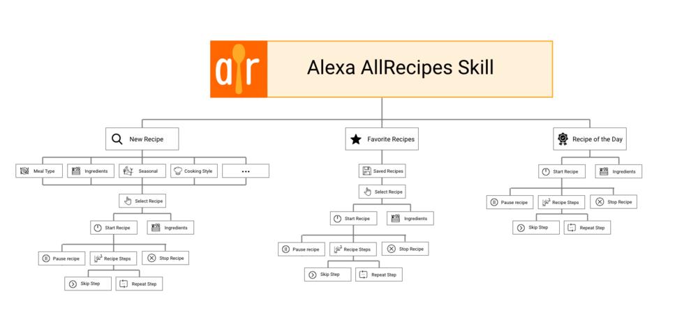 Alexa AllRecipes Skill Map.png