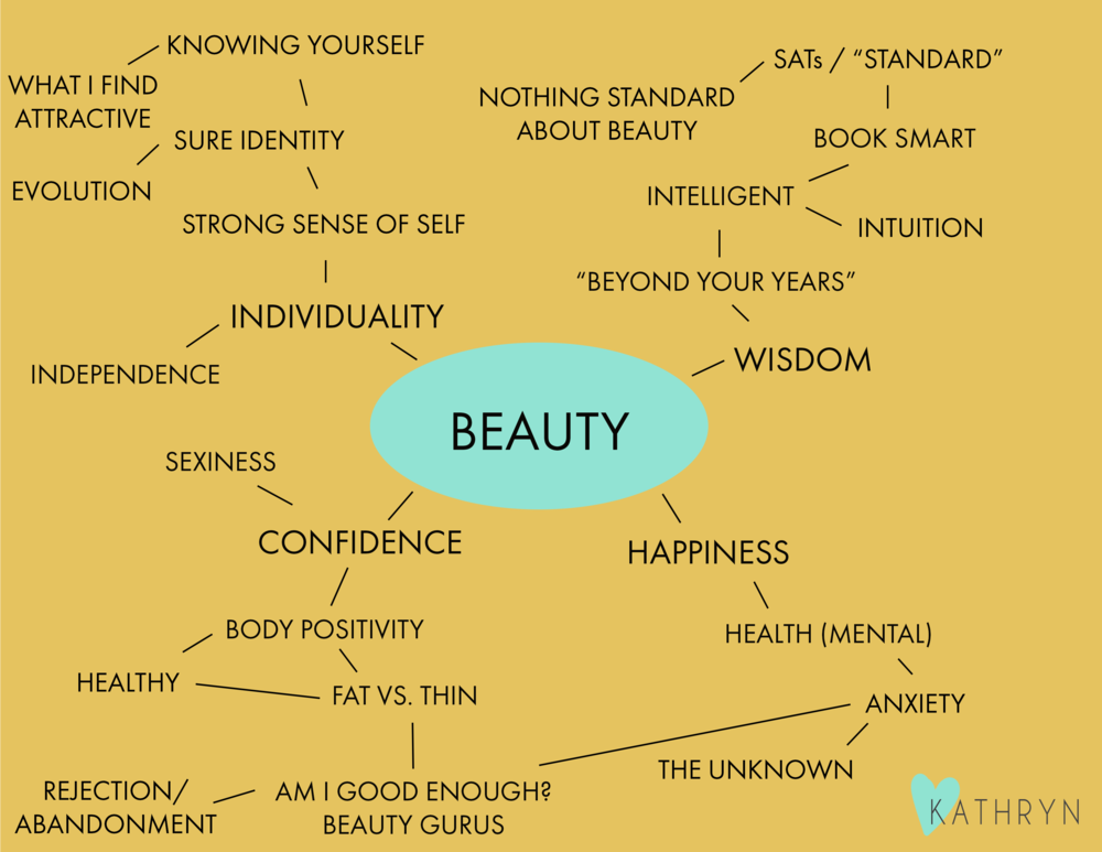 what is meaning of beauty  - What is true beauty?