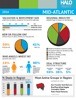 Halo Report: Mid-Atlantic 2016