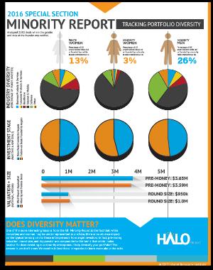 Halo Report 2016: Diversity Report