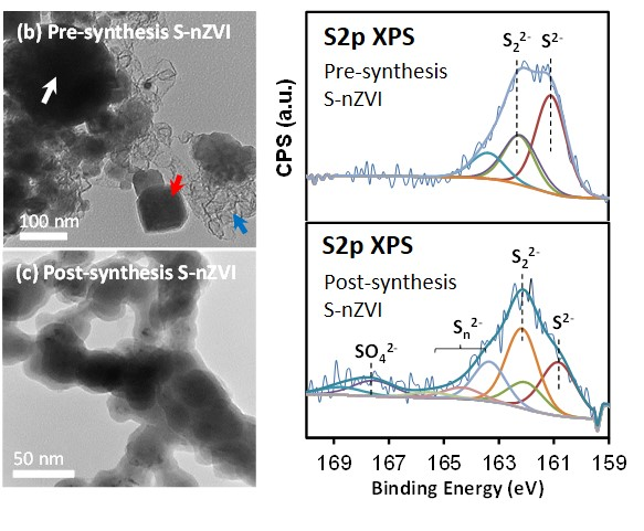 TEM images and SURFACE Analysis of sulfur-modified zero-valent iron nanoparticles (S-nzvi)