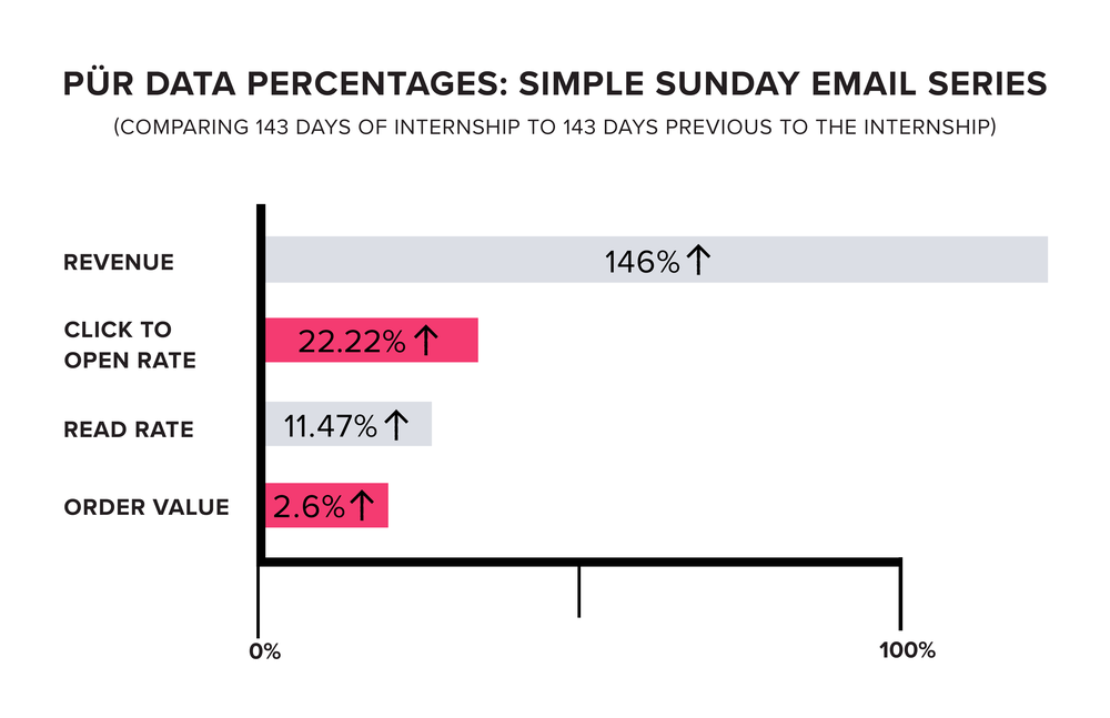 Data-SIMPLE-SUNDAY.png