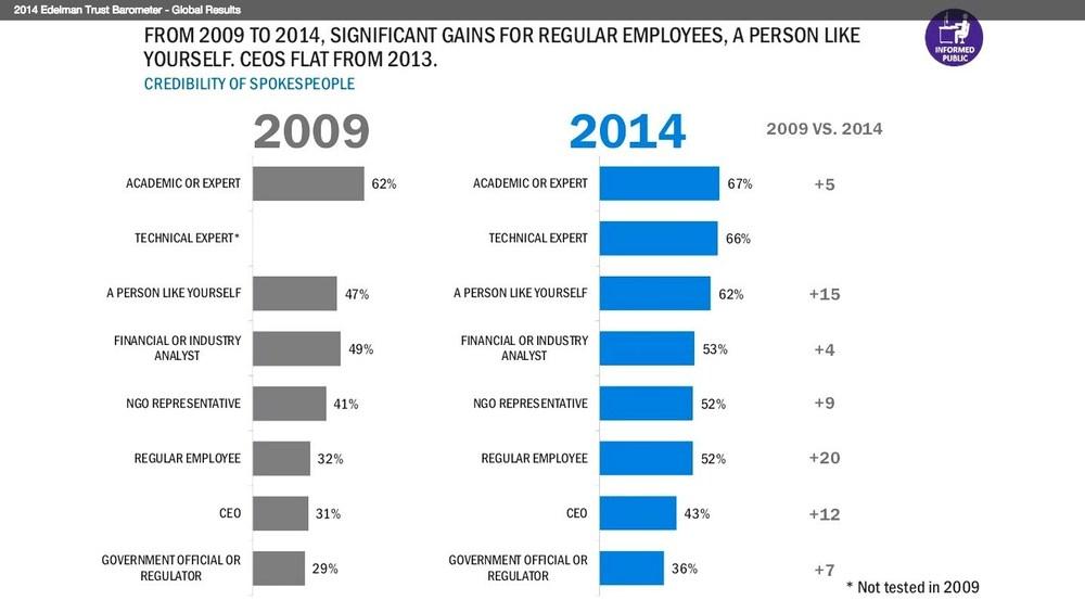 (Source: 2014 Edelman Trust Barometer – Global Results )