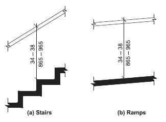 ADA regulations regarding hand rail height. Via the ICC