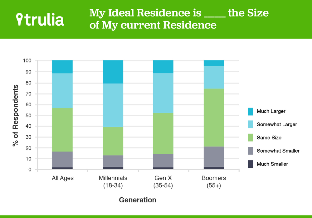 Home buying trends show Boomers are either looking to stay in homes the same size as their current or are looking to downsize |Graph courtesy Trulia.com