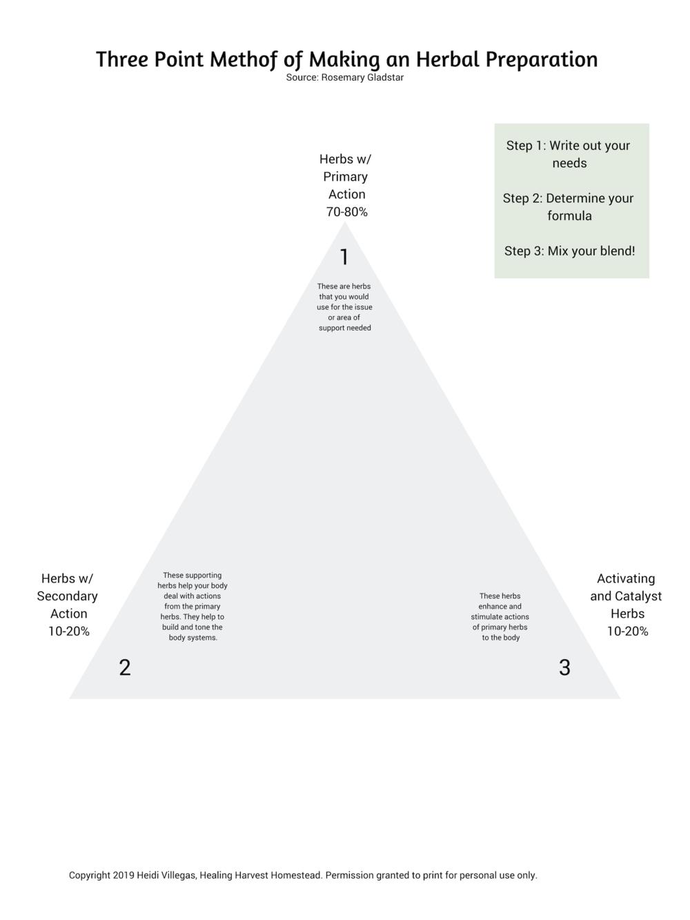PDF Herbal Medicine Formulating Triangle.png