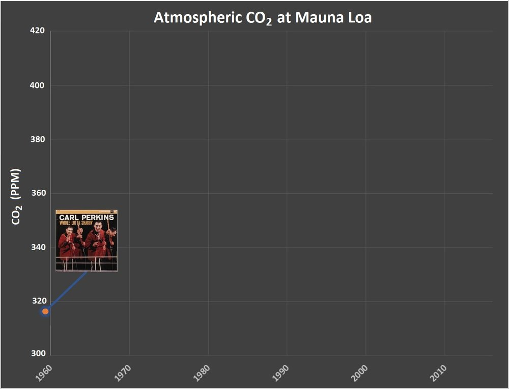 Year: 1958 CO2: 316 ppm