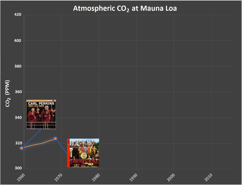 Year: 1967 CO2: 322 ppm (+6 ppm over 9 years)