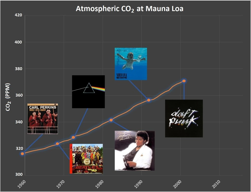 Year: 2001 CO2: 371 ppm (+15 ppm over 9 years)