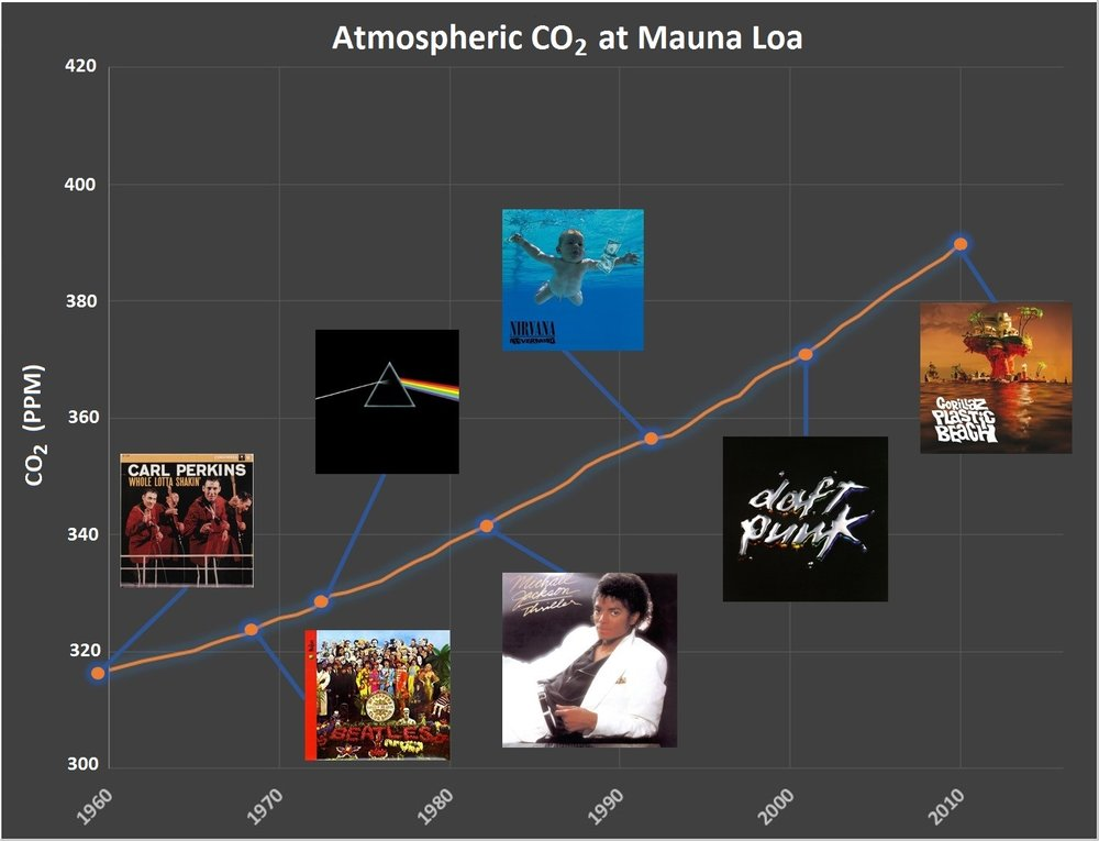Year: 2010 CO2: 390 ppm (+19 ppm over 9 years)