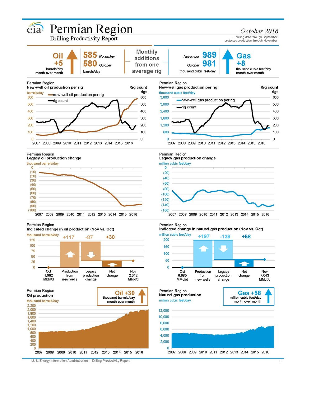 Image and reports from  www.eia.gov