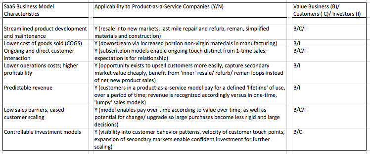 Take-away: 'yes to all' belies opportunity for product-as-a-service opportunities and evaluation.