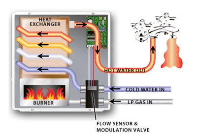 Precision Temp How it Works | Tiny House Water Heater | Tiny Life Supply.png