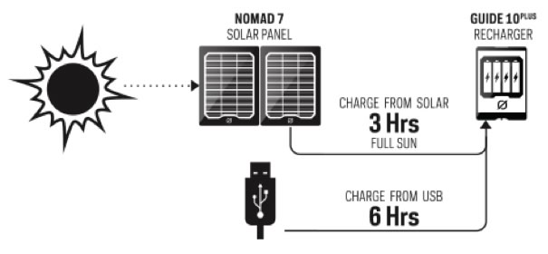 Guide 10 Charging | Tiny Solar Generator | Tiny Life Supply.jpg