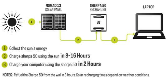 Sherpa 50 Charging | Tiny Solar Generator | Tiny Life Supply.jpg