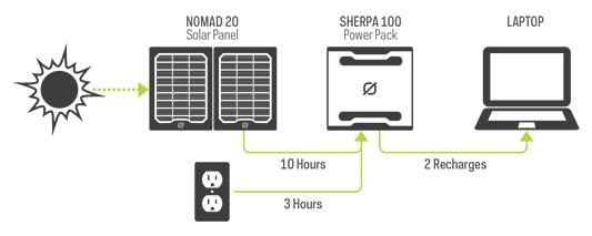 Sherpa 100 Charging | Tiny Solar Generator | Tiny Life Supply.jpg