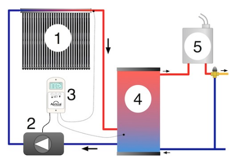 How Solar Hot Water Works | Solar Hot Water | Tiny Life Supply.png