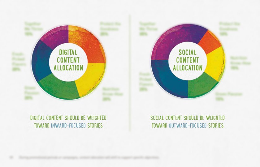 Content Allocation Charts help the client understand channel expectations between social media and their .com entities