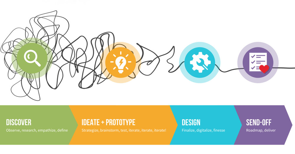 Google Design - UX Design, Visual Design, Design Thinking