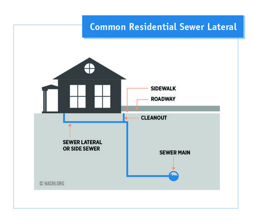 common_residential_sewer_lateral-01.jpg