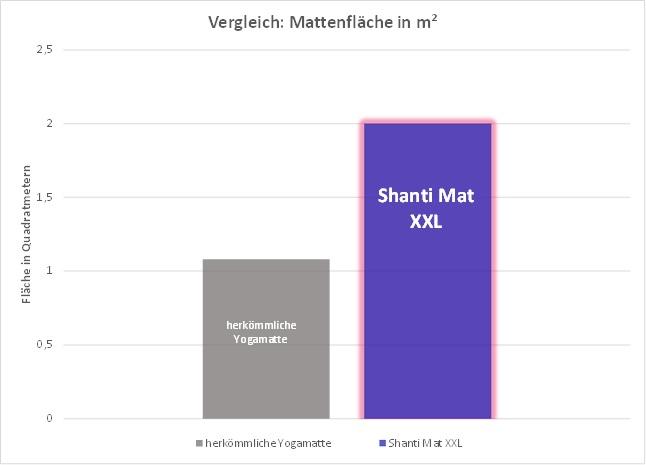 Verglichen mit Standard-Yogamatten ist unsere Shanti Mat XXL rund doppelt so groß.
