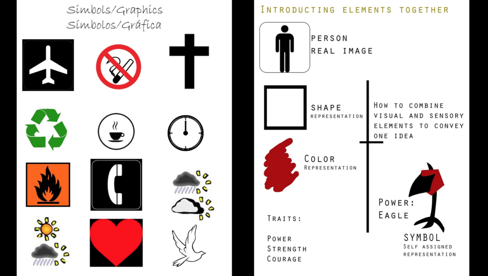 Learning about signs, symbols, semiotics and how to create conceptual representations of the self.