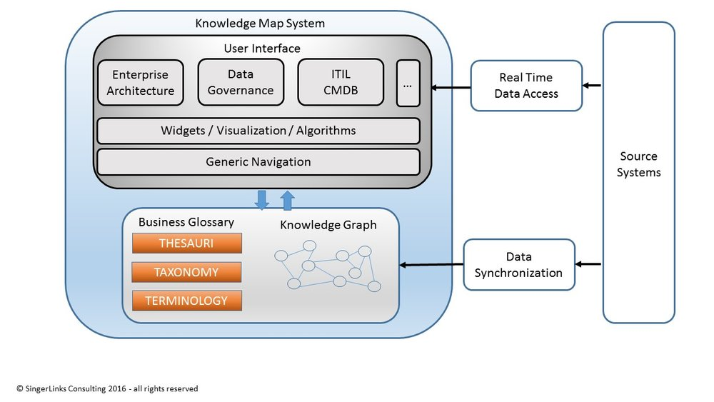 Major Components of a Knowledge Map