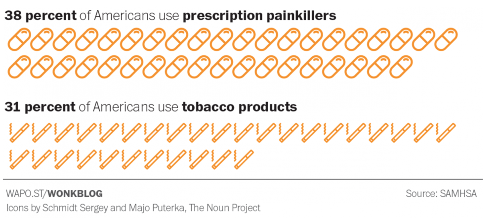 Prescription painkillers are more widely used than tobacco