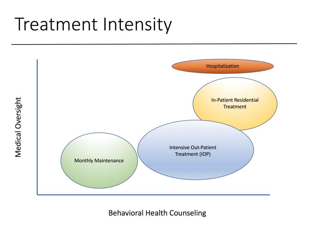 Addiction Treatment Intensity Chart