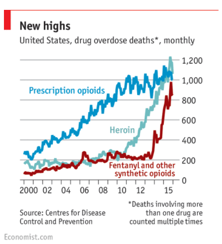 US Overdose Deaths