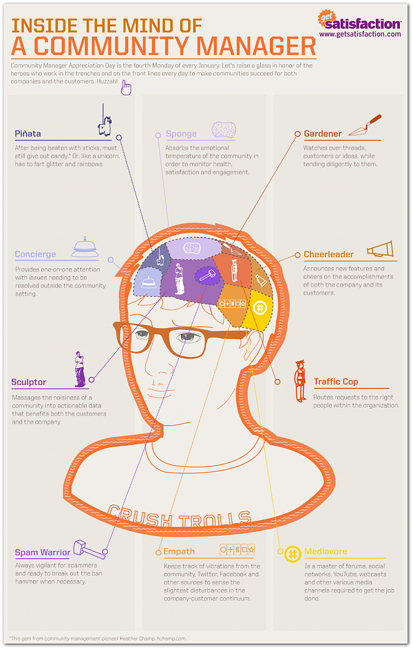 2013_Jan_inside-the-mind-of-a-community-manager_50290b52ee062.jpeg