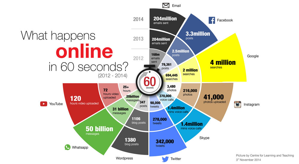 2015What-happen-in-the-internet-per-minute-300dpi.jpg