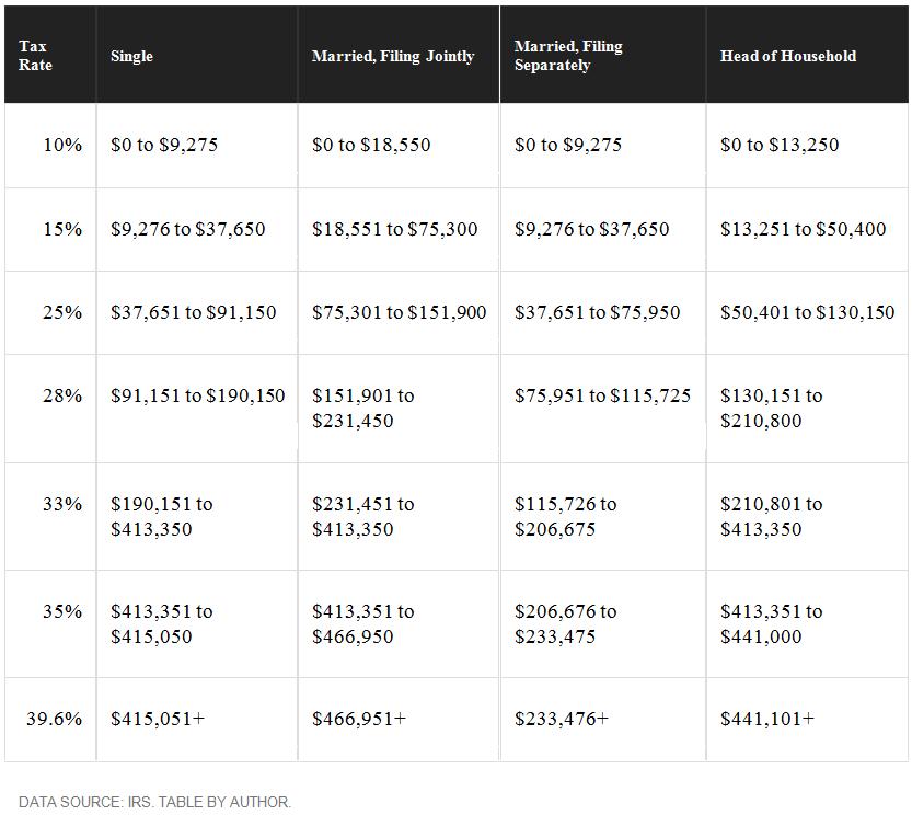 2016-tax-bracket.png