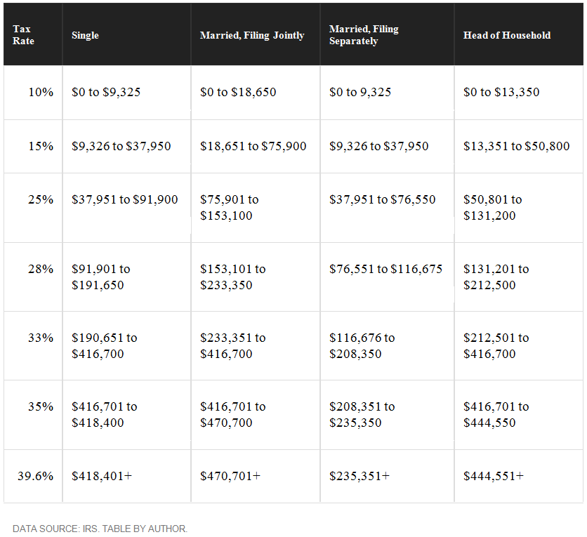 2017-tax-bracket.png
